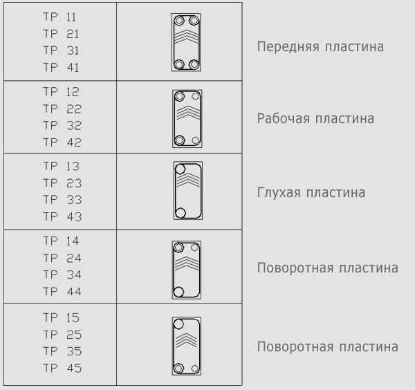 Купить прокладки для пластинчатого теплообменника Уплотнения теплообменника APV N35 DH Бийск